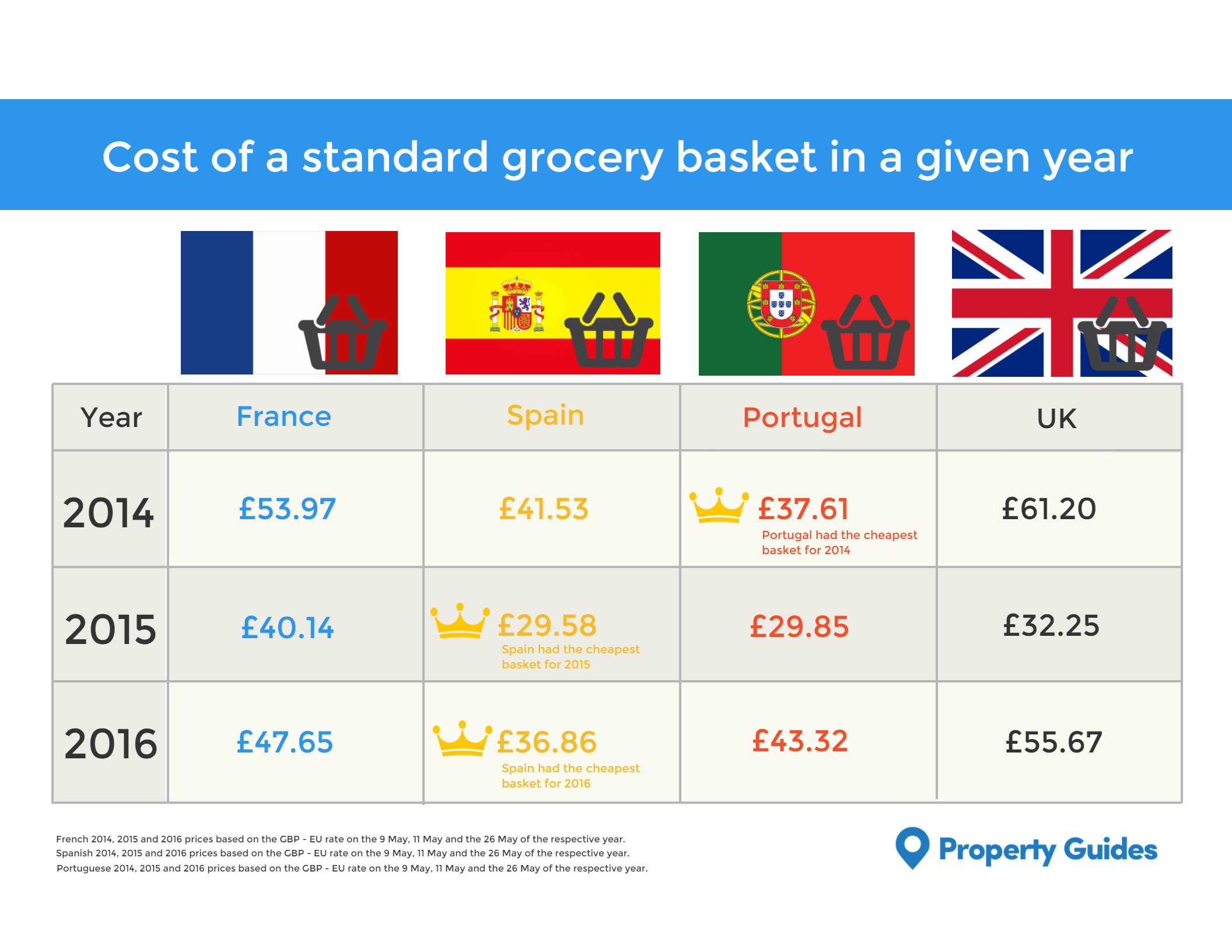 How Does The Cost Of Living Compare In France Spain And Portugal To The UK