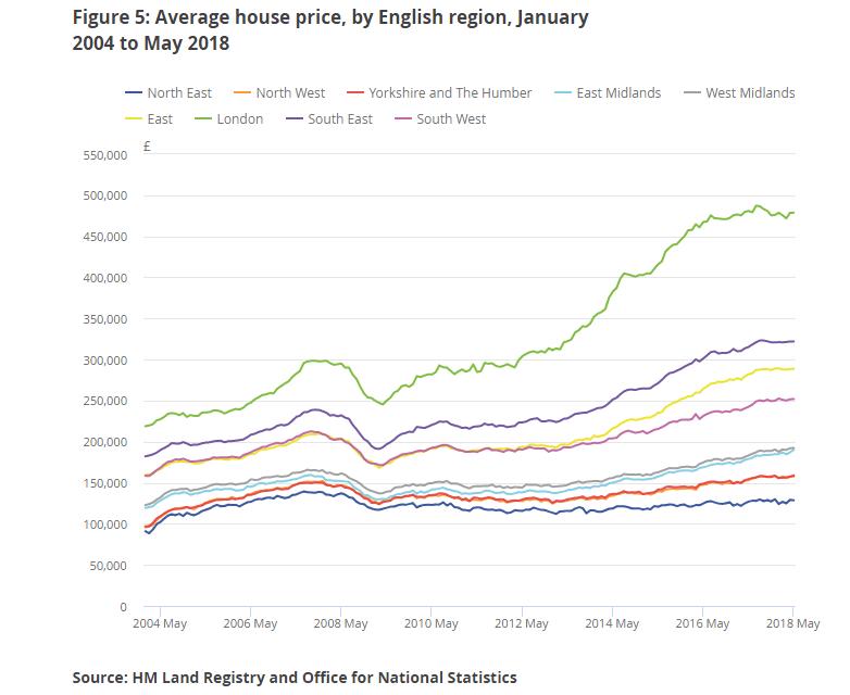 Key data for UK property investors includes regional price variations